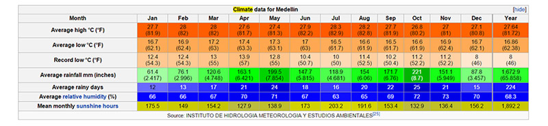 weather-in-medellin